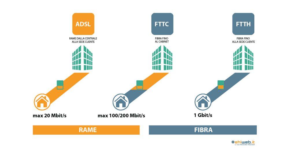Tecnologie di connessione in Italia: ADSL FTTC e FTTH